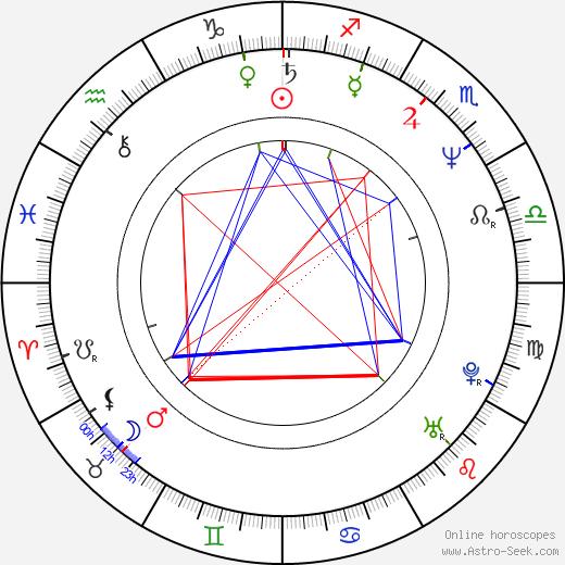 Marijam Agischewa astro natal birth chart, Marijam Agischewa horoscope, astrology