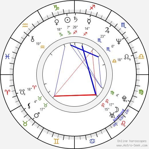 Mark Gruner birth chart, biography, wikipedia 2020, 2021