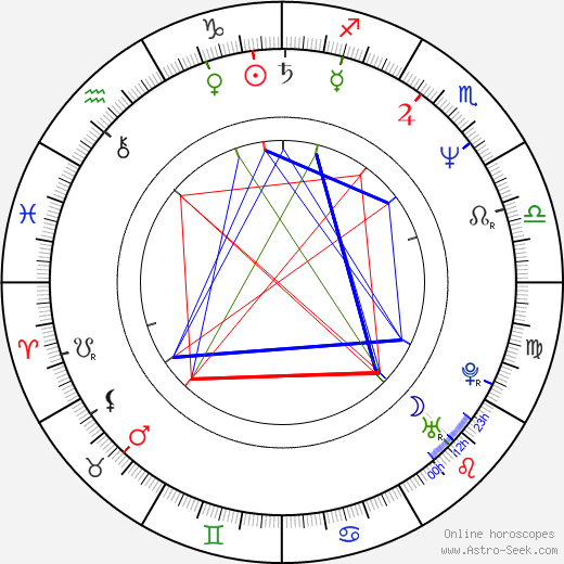 Mark Gruner birth chart, Mark Gruner astro natal horoscope, astrology