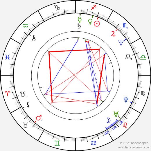 Martin Zahálka tema natale, oroscopo, Martin Zahálka oroscopi gratuiti, astrologia