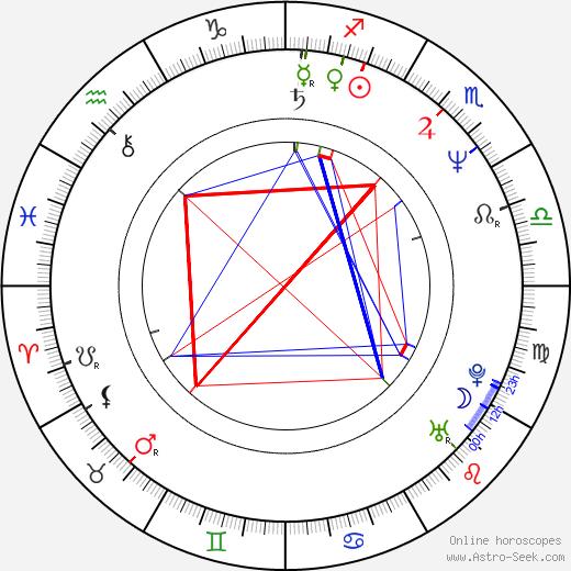 Masahiro Satō день рождения гороскоп, Masahiro Satō Натальная карта онлайн