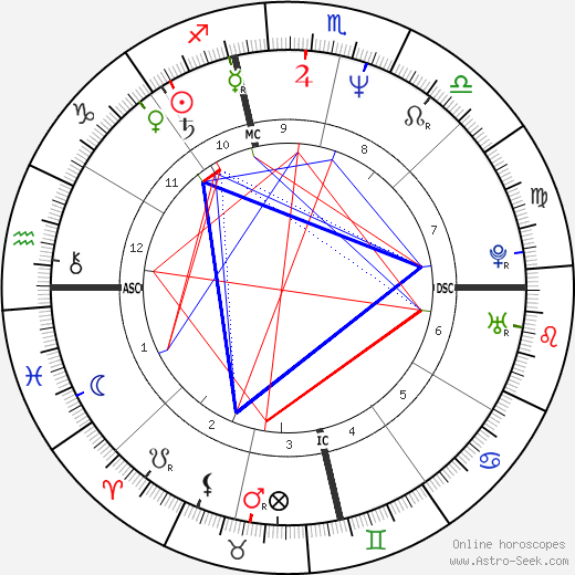 Mike Mills astro natal birth chart, Mike Mills horoscope, astrology