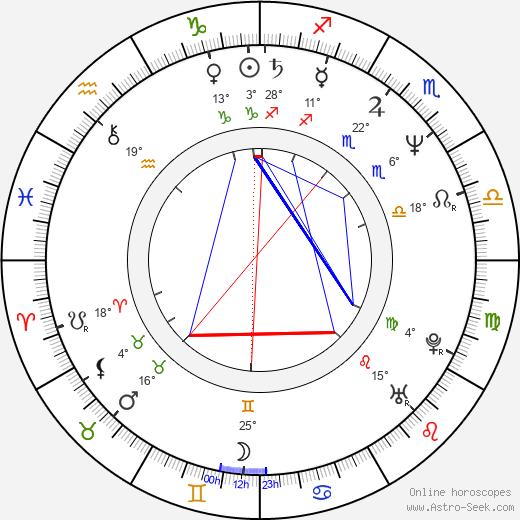 Nicholas Hope birth chart, biography, wikipedia 2020, 2021
