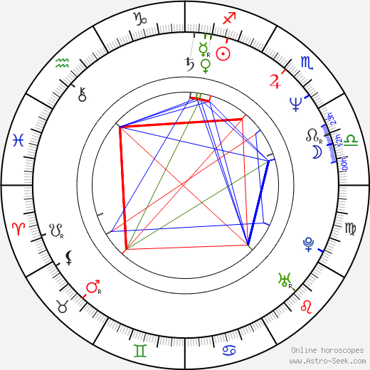 Nick Park birth chart, Nick Park astro natal horoscope, astrology