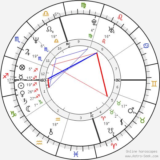 Nikki Sixx birth chart, biography, wikipedia 2020, 2021