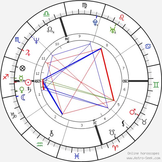 Nikki Sixx birth chart, Nikki Sixx astro natal horoscope, astrology
