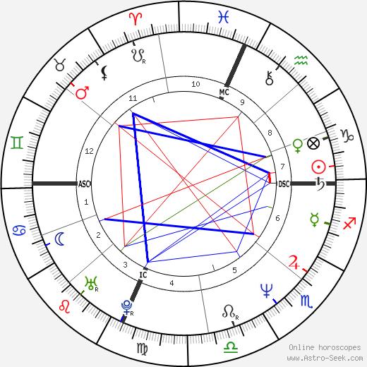 Pier Francesco Loche день рождения гороскоп, Pier Francesco Loche Натальная карта онлайн