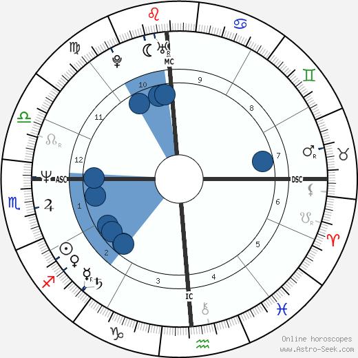 Randy Gardner wikipedia, horoscope, astrology, instagram