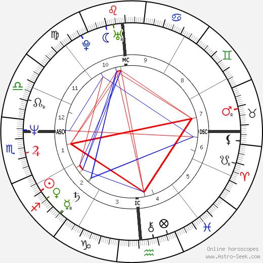 Randy Gardner день рождения гороскоп, Randy Gardner Натальная карта онлайн