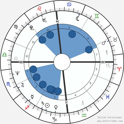 Richard Vetter wikipedia, horoscope, astrology, instagram