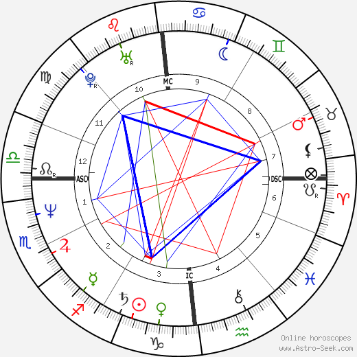Richard Vetter astro natal birth chart, Richard Vetter horoscope, astrology