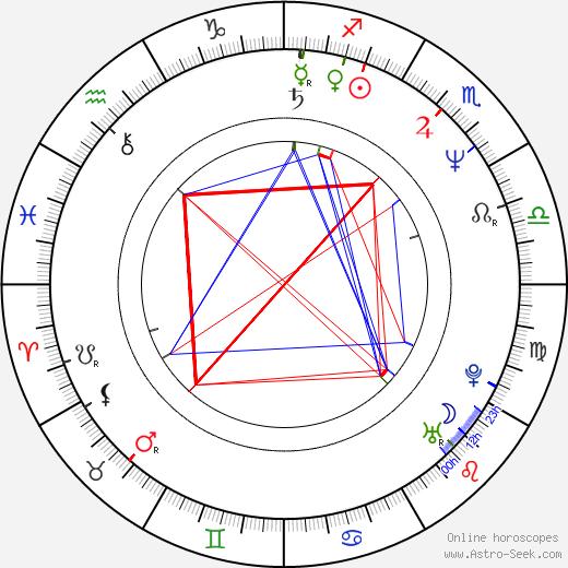 Stanislav Hýbler birth chart, Stanislav Hýbler astro natal horoscope, astrology