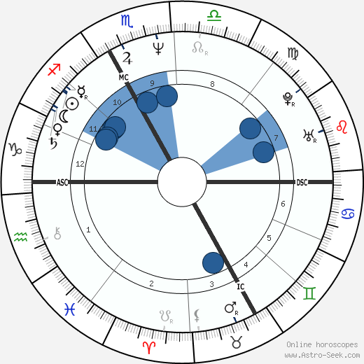 Tara Sutphen wikipedia, horoscope, astrology, instagram