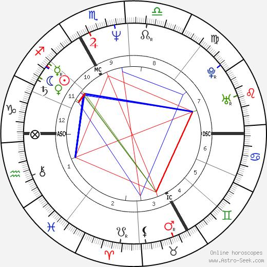 Tara Sutphen tema natale, oroscopo, Tara Sutphen oroscopi gratuiti, astrologia