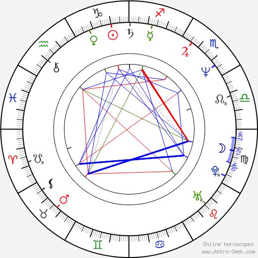 Terry Rhoads birth chart, Terry Rhoads astro natal horoscope, astrology
