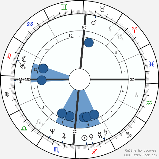 Timothy P. Cahill wikipedia, horoscope, astrology, instagram