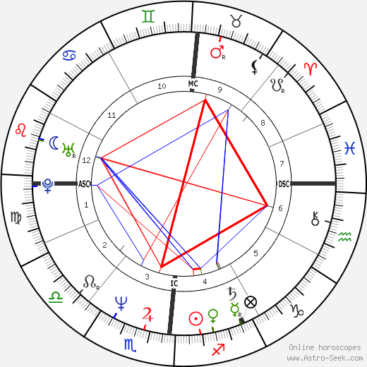 Timothy P. Cahill день рождения гороскоп, Timothy P. Cahill Натальная карта онлайн