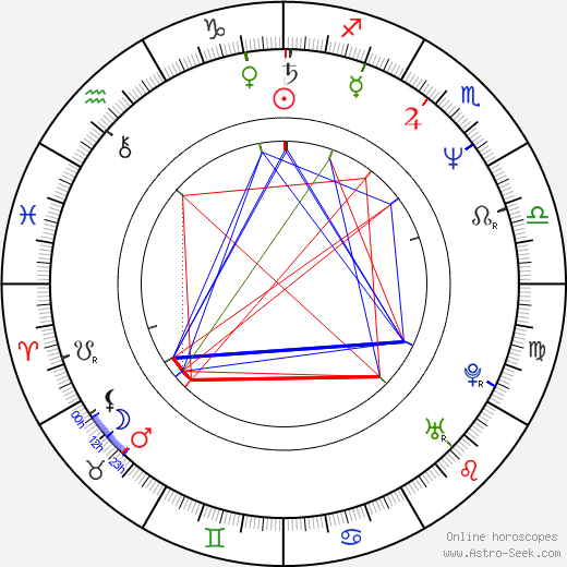 Tom Randle birth chart, Tom Randle astro natal horoscope, astrology