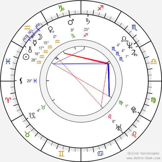 Agim Coma birth chart, biography, wikipedia 2020, 2021