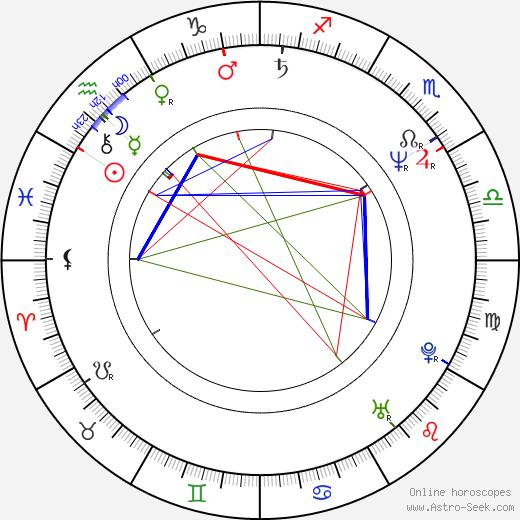 Agim Coma birth chart, Agim Coma astro natal horoscope, astrology