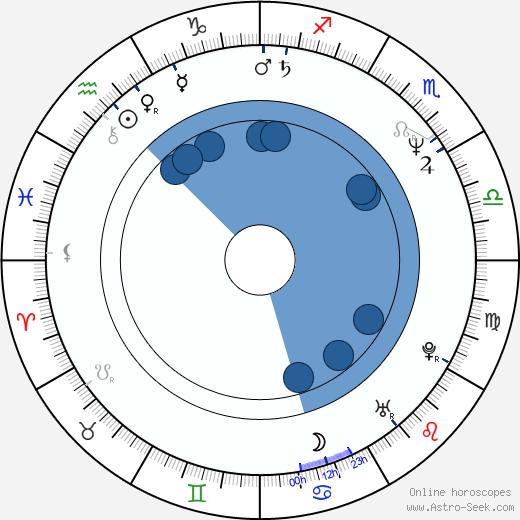 Aiturgan Temirova wikipedia, horoscope, astrology, instagram