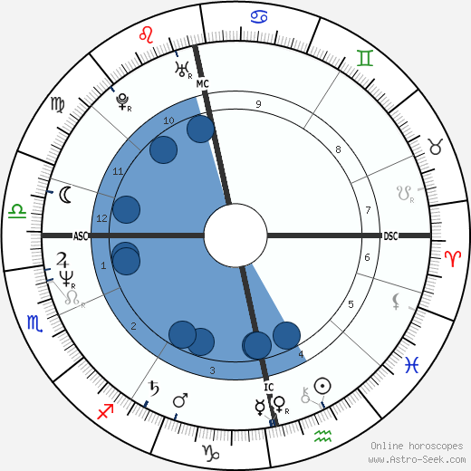 Anne Hänninen wikipedia, horoscope, astrology, instagram