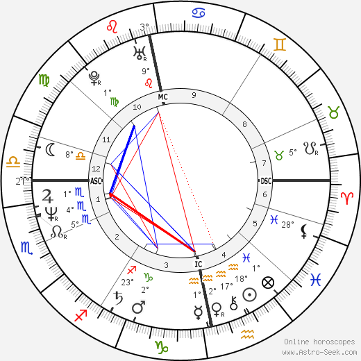 Anne Hänninen birth chart, biography, wikipedia 2019, 2020