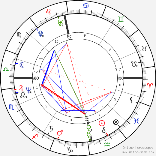 Anne Hänninen birth chart, Anne Hänninen astro natal horoscope, astrology