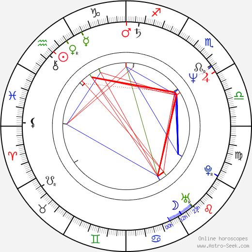 Antonín Navrátil astro natal birth chart, Antonín Navrátil horoscope, astrology