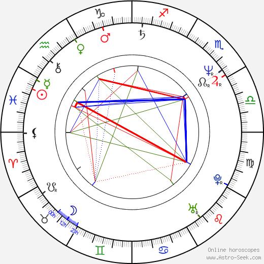 Barclay Hope birth chart, Barclay Hope astro natal horoscope, astrology
