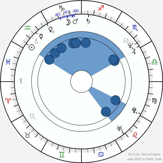 Bret Culpepper wikipedia, horoscope, astrology, instagram