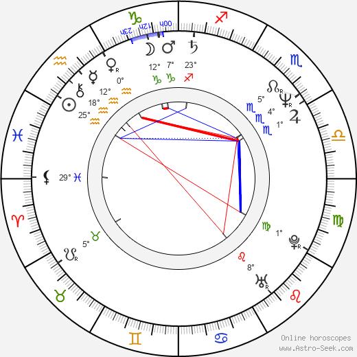 Bret Culpepper birth chart, biography, wikipedia 2020, 2021