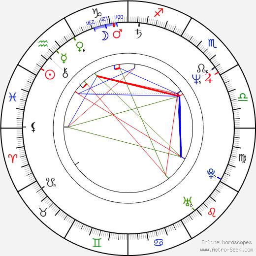 Bret Culpepper birth chart, Bret Culpepper astro natal horoscope, astrology