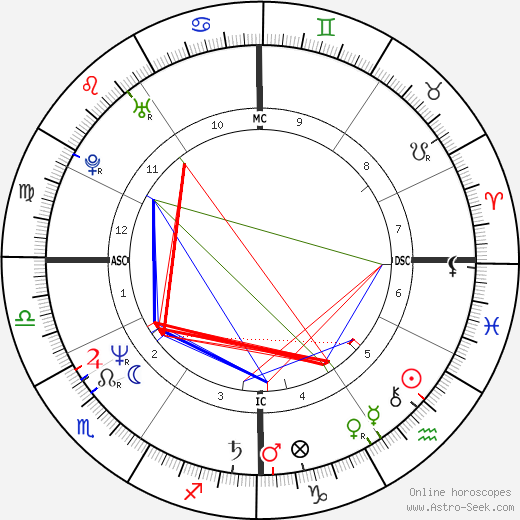 Chris Nilan tema natale, oroscopo, Chris Nilan oroscopi gratuiti, astrologia