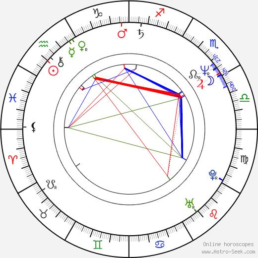 Christoph Clark birth chart, Christoph Clark astro natal horoscope, astrology