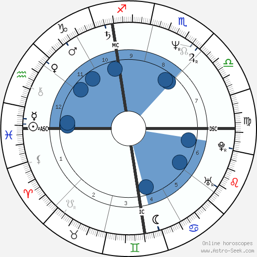 Corinne Flynn wikipedia, horoscope, astrology, instagram