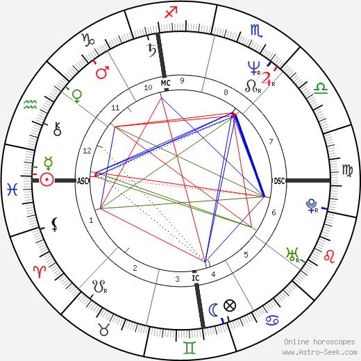 Corinne Flynn tema natale, oroscopo, Corinne Flynn oroscopi gratuiti, astrologia