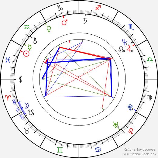 David Sylvian tema natale, oroscopo, David Sylvian oroscopi gratuiti, astrologia