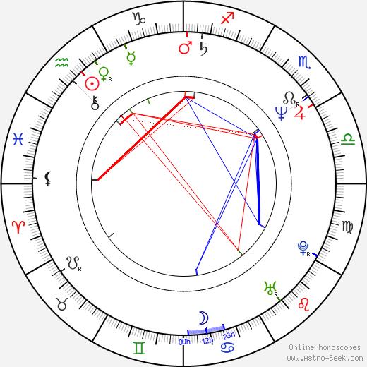 Eric Epstein birth chart, Eric Epstein astro natal horoscope, astrology