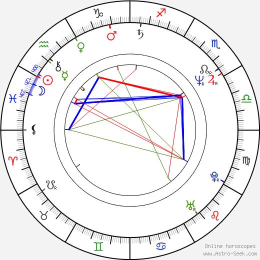 Geoff Morrell tema natale, oroscopo, Geoff Morrell oroscopi gratuiti, astrologia