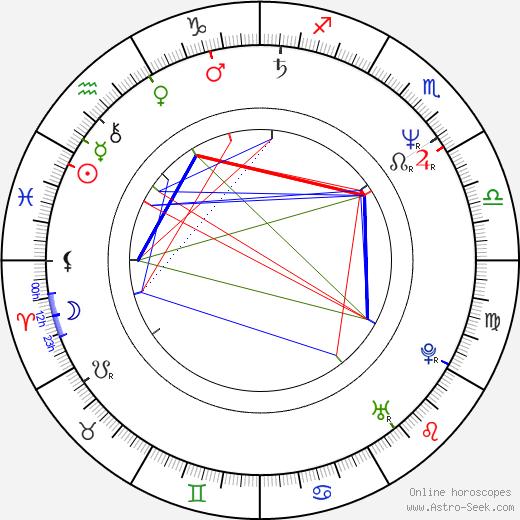 Gillian Barber birth chart, Gillian Barber astro natal horoscope, astrology