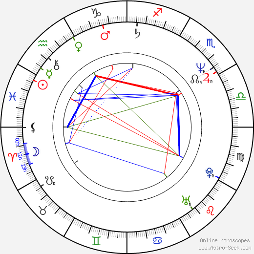 Gordon Kennedy astro natal birth chart, Gordon Kennedy horoscope, astrology