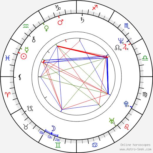 Greg Germann день рождения гороскоп, Greg Germann Натальная карта онлайн