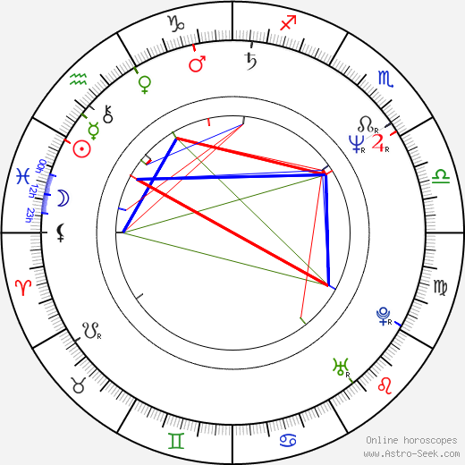 James Wilby astro natal birth chart, James Wilby horoscope, astrology