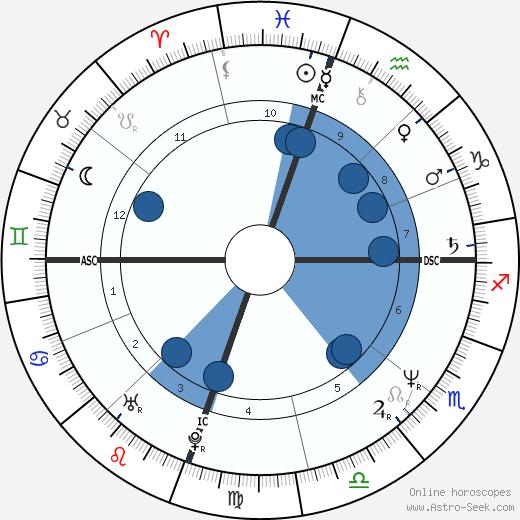 Jeff Fisher wikipedia, horoscope, astrology, instagram