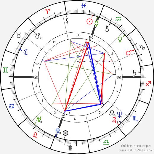 Jeff Fisher tema natale, oroscopo, Jeff Fisher oroscopi gratuiti, astrologia