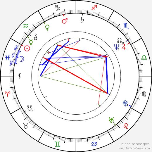 Joe Davis birth chart, Joe Davis astro natal horoscope, astrology