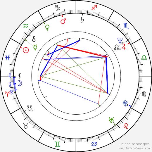 Josh McLaglen tema natale, oroscopo, Josh McLaglen oroscopi gratuiti, astrologia