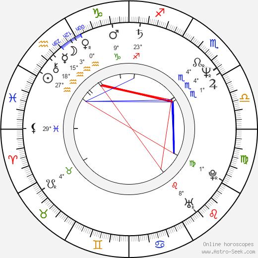 Lisa Loring birth chart, biography, wikipedia 2017, 2018