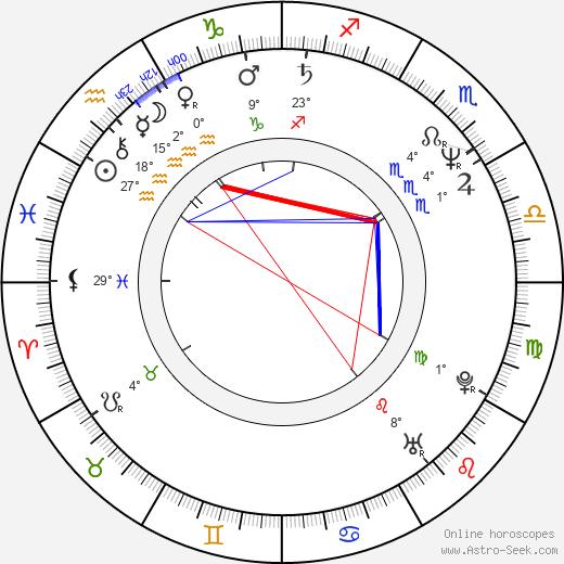 Lois Pereiro birth chart, biography, wikipedia 2020, 2021